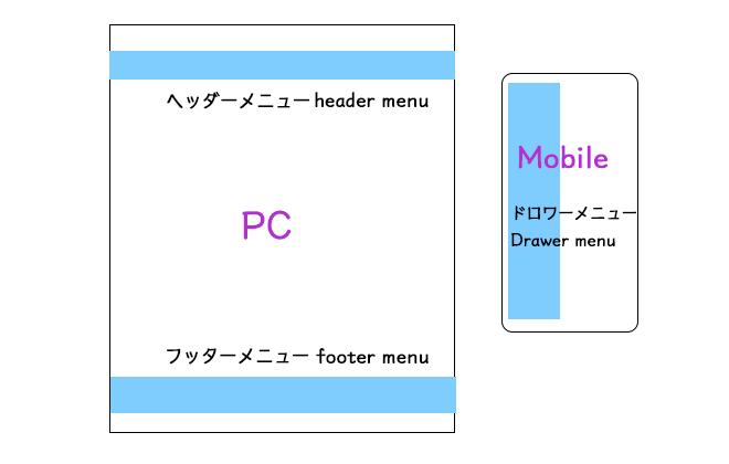 WordPressメニューはモバイル用含め各位置を確認して設定しよう。